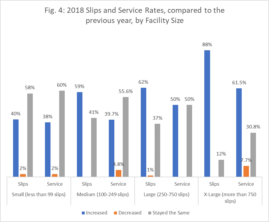 fig 4 slip and service compared by size