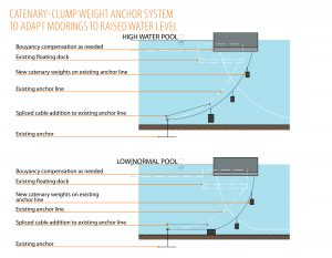 Weighing Anchors: Evaluating Options for Marinas Facing