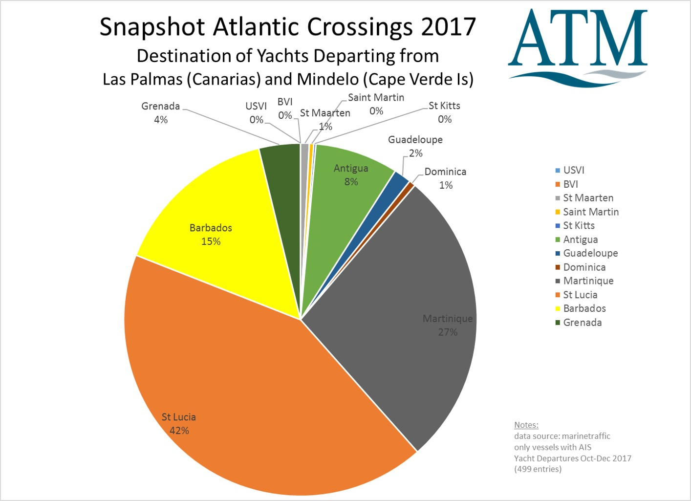 Atlantic Crossings