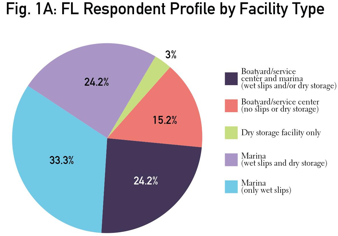 FL-Fig1A