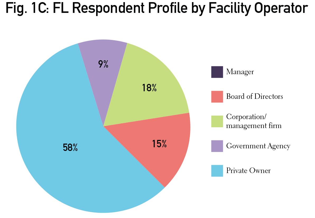 FL-Fig1C