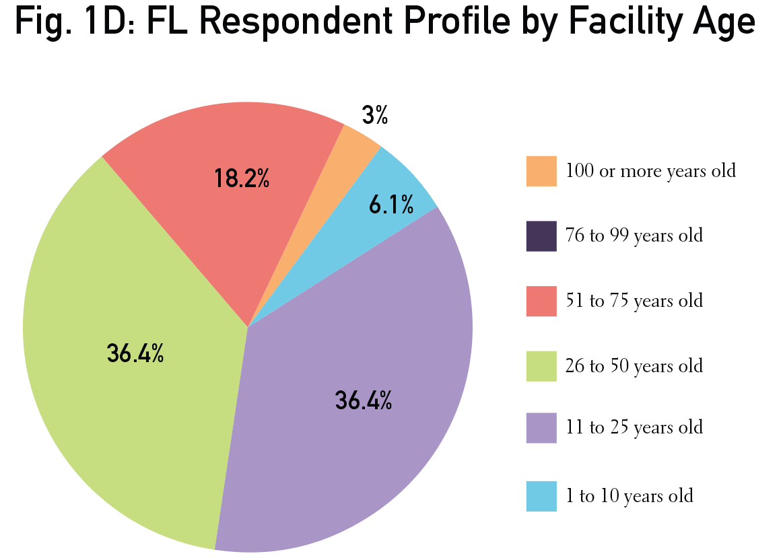 FL-Fig1D
